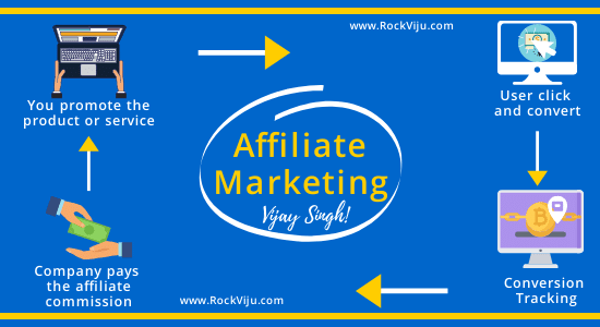 Make Money with WordPress Affiliate Marketing