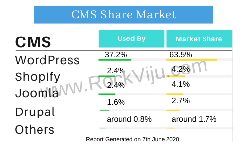 WordpRess CMS Market Share Used